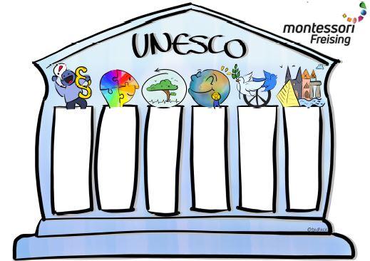UNESCO Frieden
